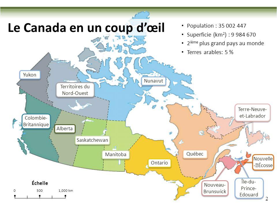 2 Colombie- Britannique Alberta Saskatchewan Manitoba Québec Ontario Le Canada en un coup dœil Population : 35 002 447 Superficie (km 2 ) : 9 984 670 2 ième plus grand pays au monde Terres arables: 5 % Nouvelle -Écosse Nunavut Yukon Territoires du Nord-Ouest Nouveau- Brunswick Île-du- Prince- Edouard Terre-Neuve- et-Labrador Terre-Neuve- et-Labrador Échelle 05001,000 km
