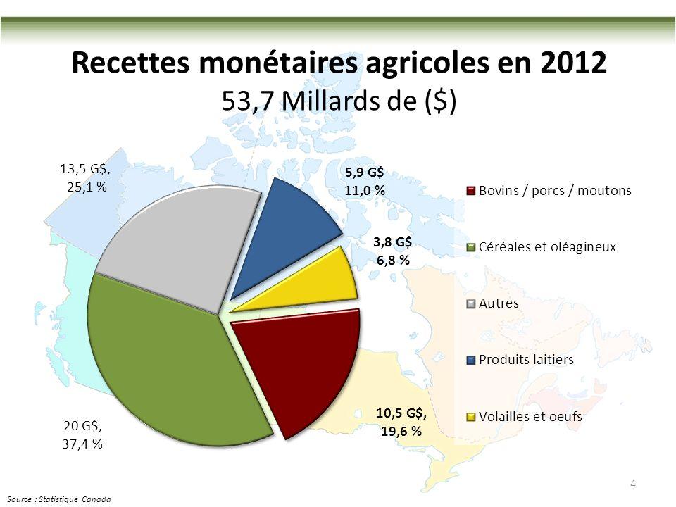 4 Recettes monétaires agricoles en 2012 53,7 Millards de ($) Source : Statistique Canada