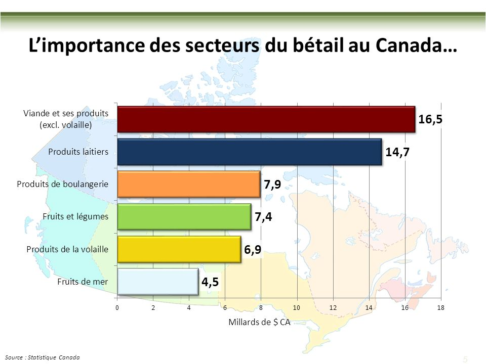 5 5 Largest Canadian food manufacturing industry in 2012 Limportance des secteurs du bétail au Canada… Source : Statistique Canada