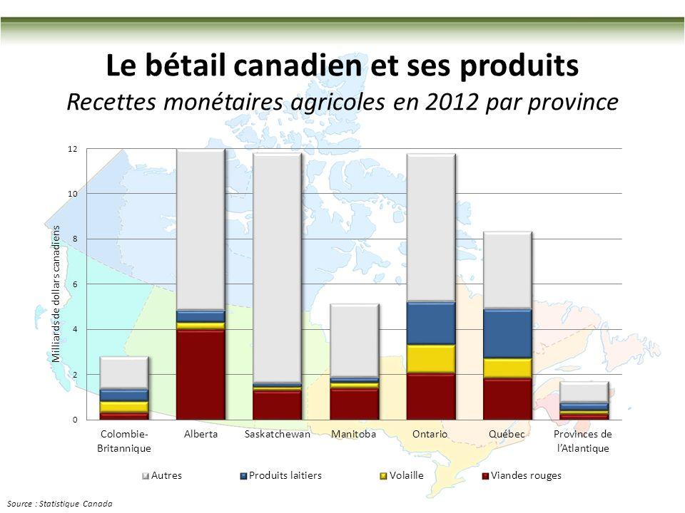 6 Le bétail canadien et ses produits Recettes monétaires agricoles en 2012 par province