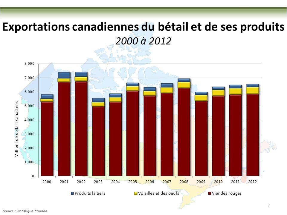 Exportations canadiennes du bétail et de ses produits 2000 à 2012 7 Source : Statistique Canada