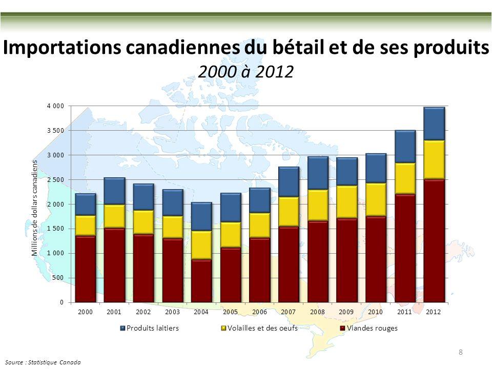 Importations canadiennes du bétail et de ses produits 2000 à 2012 8 Source : Statistique Canada