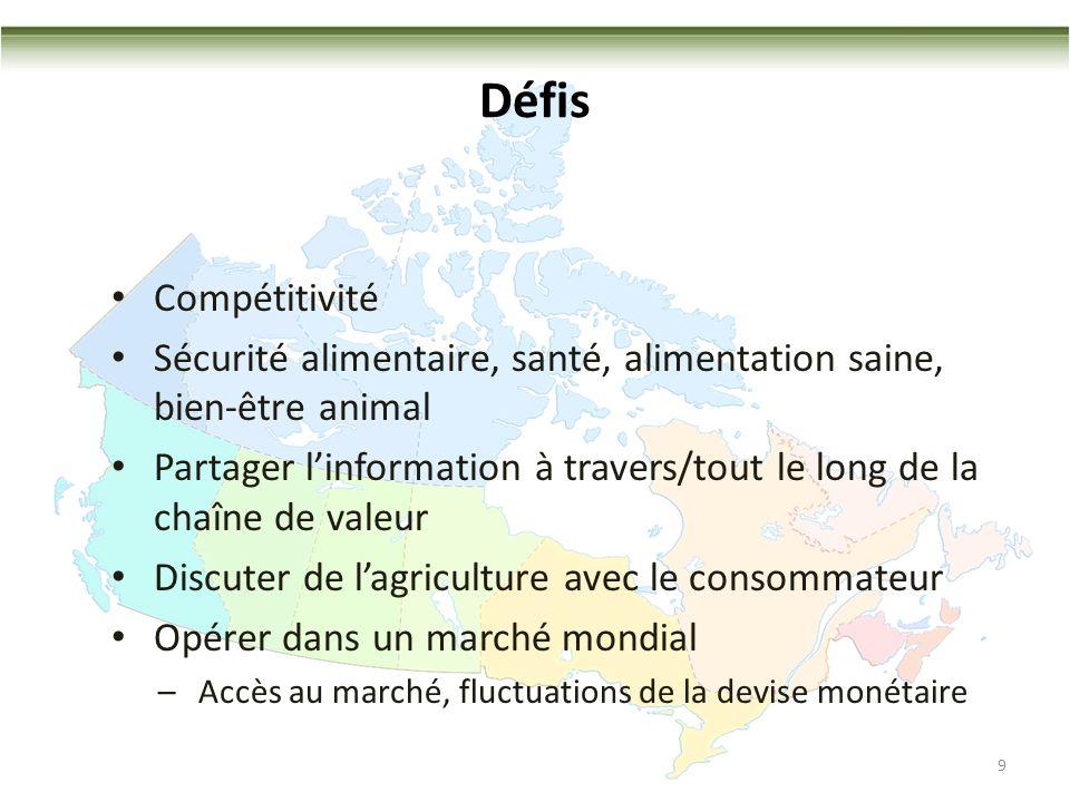 Défis Compétitivité Sécurité alimentaire, santé, alimentation saine, bien-être animal Partager linformation à travers/tout le long de la chaîne de valeur Discuter de lagriculture avec le consommateur Opérer dans un marché mondial –Accès au marché, fluctuations de la devise monétaire 9