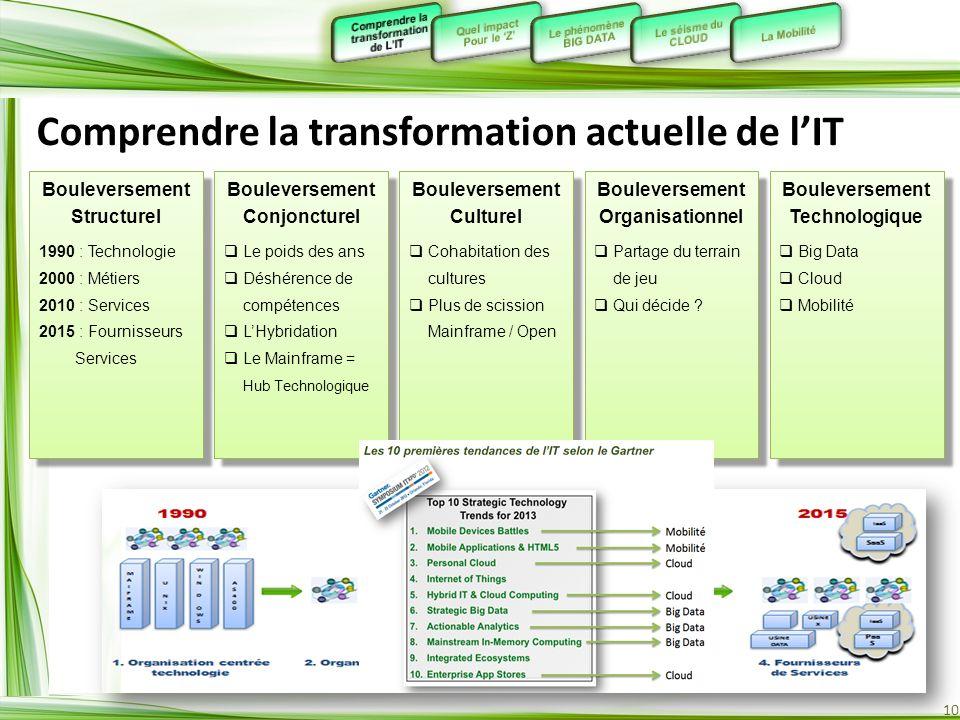 10 Bouleversement Structurel 1990 : Technologie 2000 : Métiers 2010 : Services 2015 : Fournisseurs Services Bouleversement Structurel 1990 : Technolog