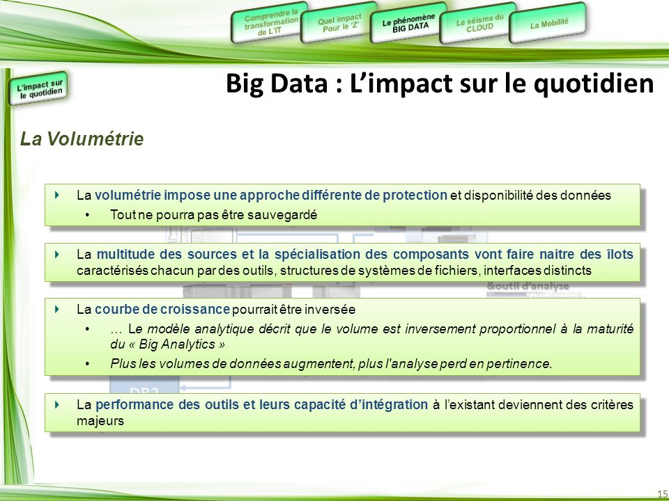 15 Big Data : Limpact sur le quotidien La volumétrie impose une approche différente de protection et disponibilité des données Tout ne pourra pas être