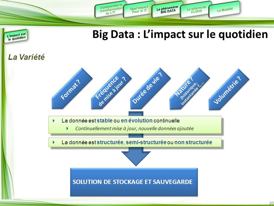 20 Big Data : Limpact sur le quotidien Format ? Fréquence de mise à jour ? Fréquence de mise à jour ? Durée de vie ? Nature ? (historique, instantanée