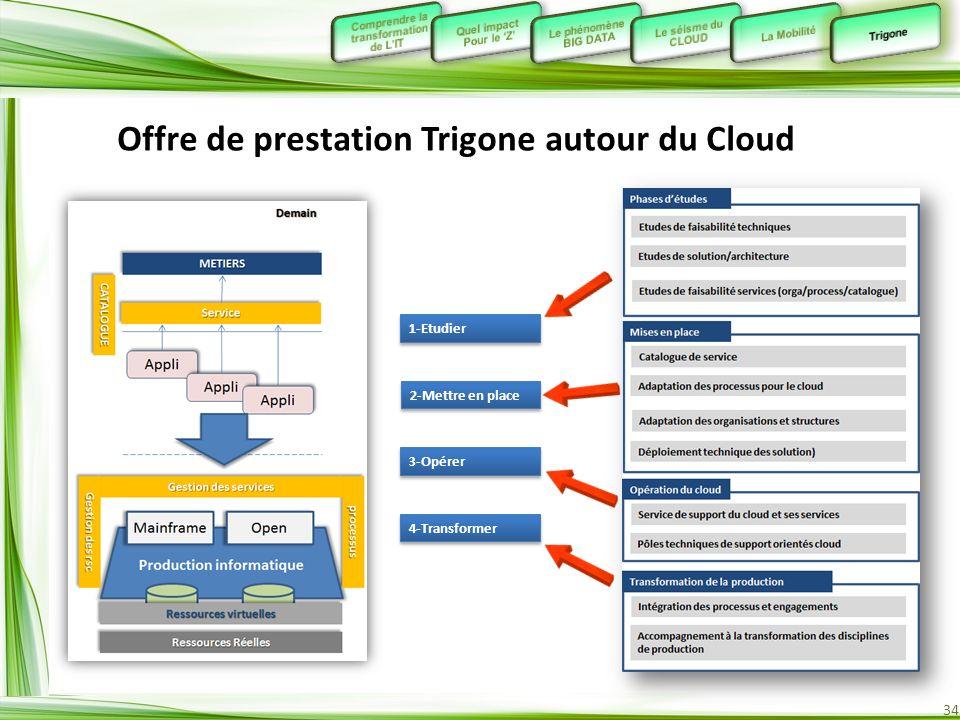 34 Offre de prestation Trigone autour du Cloud 1-Etudier 2-Mettre en place 3-Opérer 4-Transformer