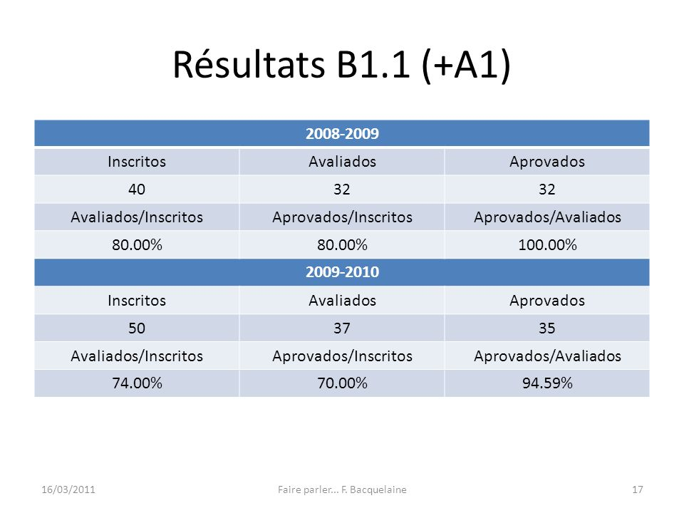 Résultats B1.1 (+A1) 2008-2009 InscritosAvaliadosAprovados 4032 Avaliados/InscritosAprovados/InscritosAprovados/Avaliados 80.00% 100.00% 2009-2010 InscritosAvaliadosAprovados 503735 Avaliados/InscritosAprovados/InscritosAprovados/Avaliados 74.00%70.00%94.59% 16/03/2011Faire parler...
