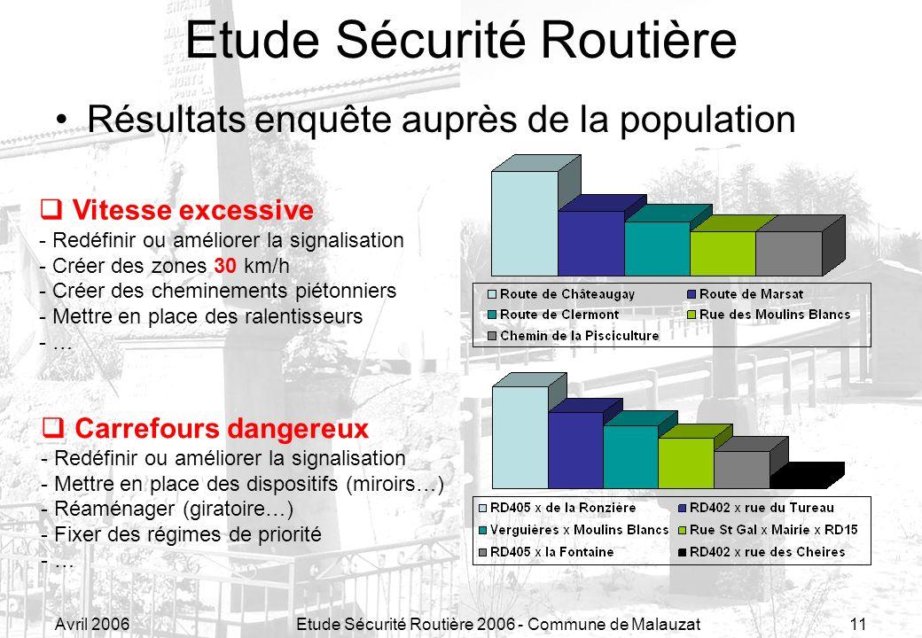 Avril 2006Etude Sécurité Routière 2006 - Commune de Malauzat11 Résultats enquête auprès de la population Etude Sécurité Routière Vitesse excessive - R
