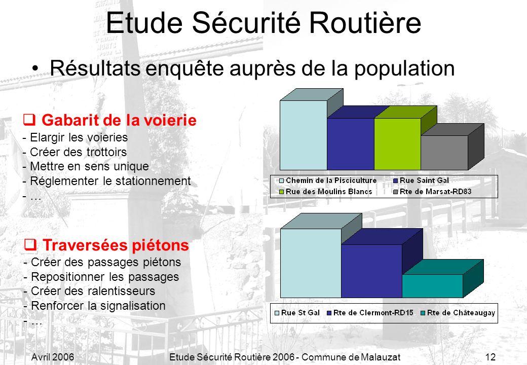 Avril 2006Etude Sécurité Routière 2006 - Commune de Malauzat12 Résultats enquête auprès de la population Etude Sécurité Routière Gabarit de la voierie