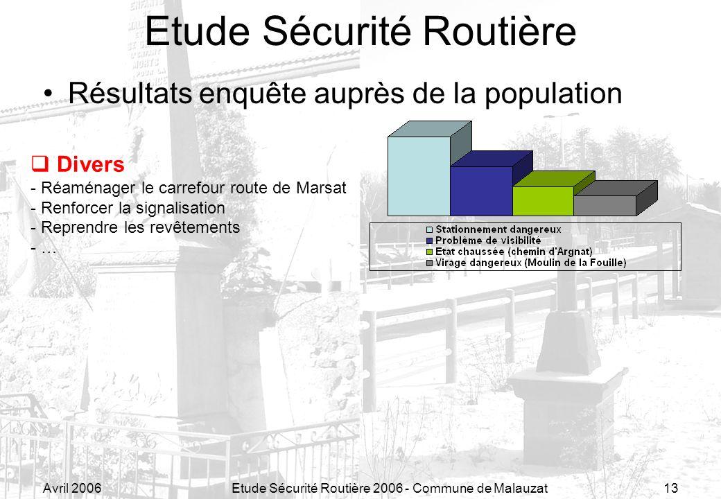 Avril 2006Etude Sécurité Routière 2006 - Commune de Malauzat13 Résultats enquête auprès de la population Etude Sécurité Routière Divers - Réaménager l