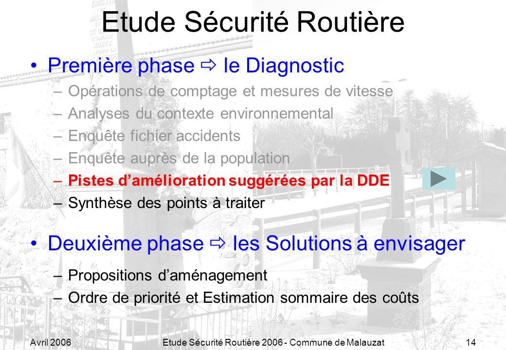 Avril 2006Etude Sécurité Routière 2006 - Commune de Malauzat14 Etude Sécurité Routière Première phase le Diagnostic –Opérations de comptage et mesures