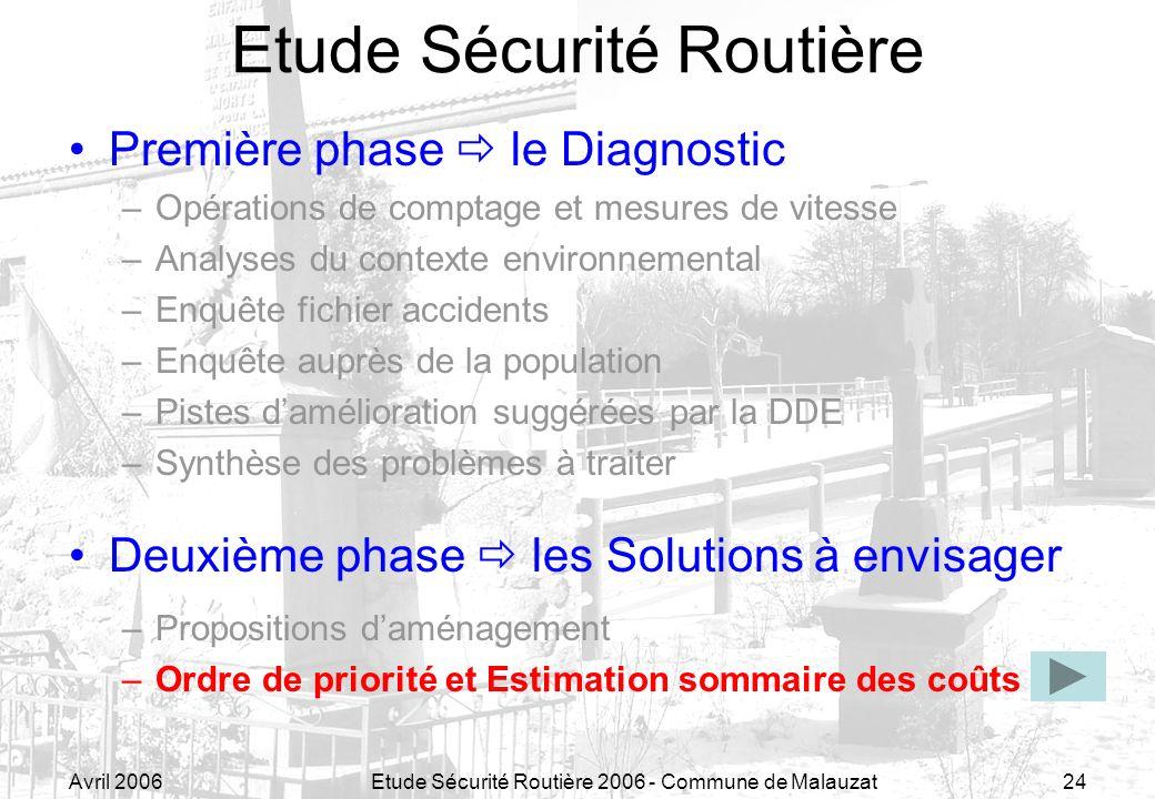 Avril 2006Etude Sécurité Routière 2006 - Commune de Malauzat24 Etude Sécurité Routière Première phase le Diagnostic –Opérations de comptage et mesures
