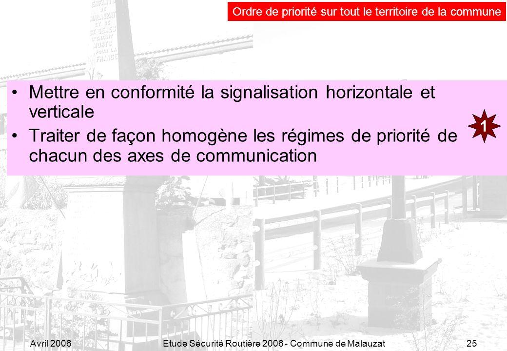 Avril 2006Etude Sécurité Routière 2006 - Commune de Malauzat25 Mettre en conformité la signalisation horizontale et verticale Traiter de façon homogèn