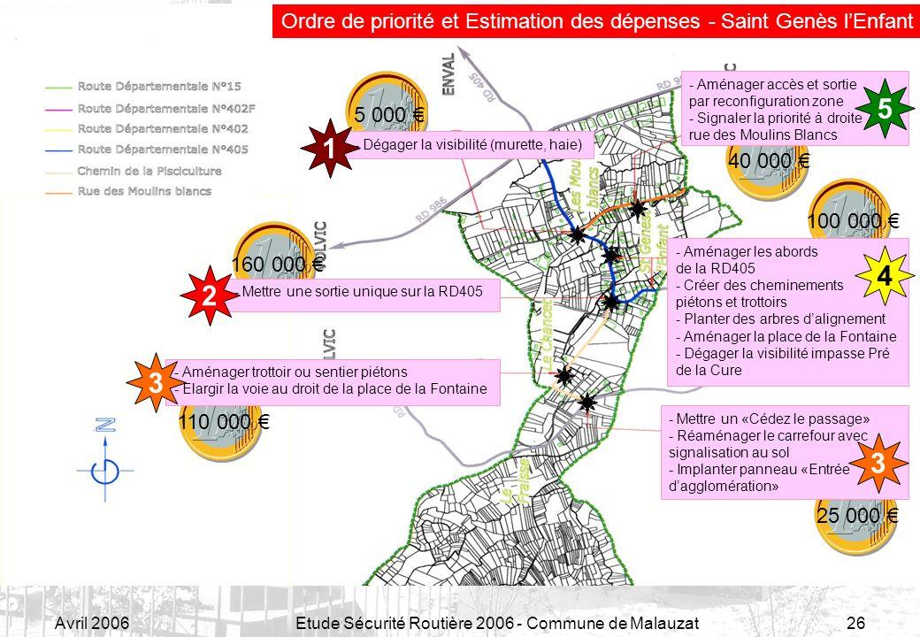 Avril 2006Etude Sécurité Routière 2006 - Commune de Malauzat26 Ordre de priorité et Estimation des dépenses - Saint Genès lEnfant 110 000 - Aménager t