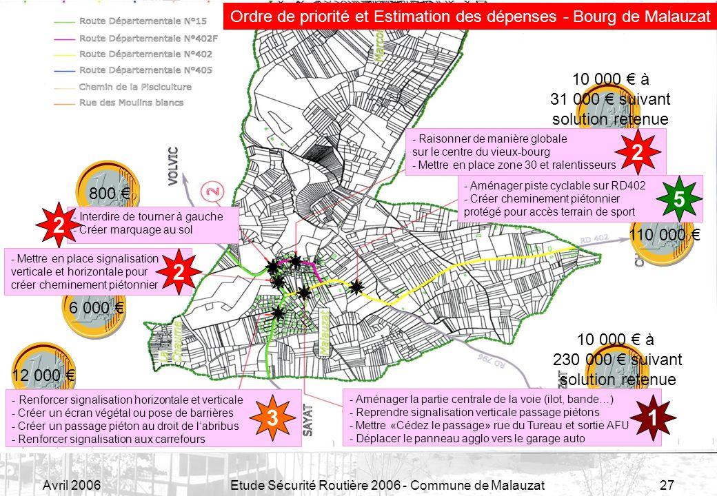 Avril 2006Etude Sécurité Routière 2006 - Commune de Malauzat27 Ordre de priorité et Estimation des dépenses - Bourg de Malauzat 12 000 - Renforcer sig