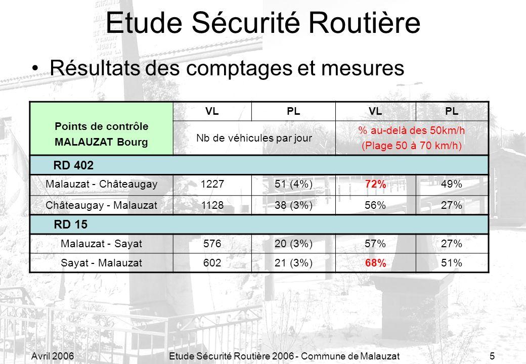 Avril 2006Etude Sécurité Routière 2006 - Commune de Malauzat5 Etude Sécurité Routière Résultats des comptages et mesures Points de contrôle MALAUZAT Bourg VLPLVLPL Nb de véhicules par jour % au-delà des 50km/h (Plage 50 à 70 km/h) RD 402 Malauzat - Châteaugay122751 (4%)72%49% Châteaugay - Malauzat112838 (3%)56%27% RD 15 Malauzat - Sayat57620 (3%)57%27% Sayat - Malauzat60221 (3%)68%51%