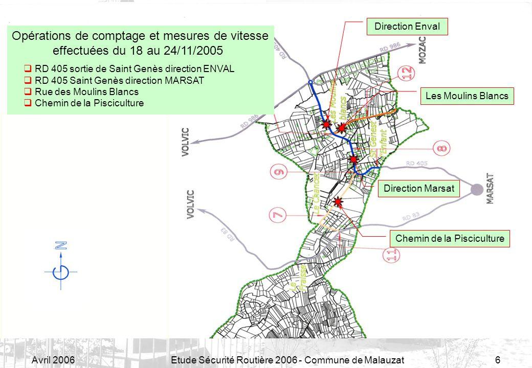 Avril 2006Etude Sécurité Routière 2006 - Commune de Malauzat7 Etude Sécurité Routière Points de contrôle St Genès-Les Moulins Blancs VLPLVLPL Nb de véhicules par jour % au-delà des 50km/h (Plage 50 à 70 km/h) RD 405 sortie St Genès direction Enval Enval – St Genès39610 (2%)68%29% St Genès – Enval40413 (3%)62%35% RD 405 St Genès direction Marsat St Genès – Marsat2986 (2%)33%9% Marsat – St Genès32811 (3%)40%28% Rue des Moulins Blancs RD 446 – Salle des Fêtes1793 (2%)45%15% Salle des Fêtes – RD 4461803 (2%)41%18% Chemin de la Pisciculture Pisciculture – Place de la Fontaine 1073 (3%)62%41% Place de la Fontaine - Pisciculture 1011 (1%)38%57%