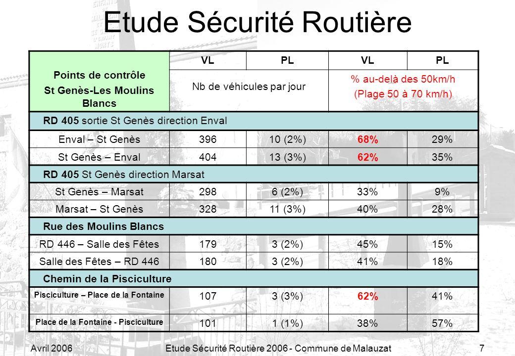 Avril 2006Etude Sécurité Routière 2006 - Commune de Malauzat7 Etude Sécurité Routière Points de contrôle St Genès-Les Moulins Blancs VLPLVLPL Nb de vé
