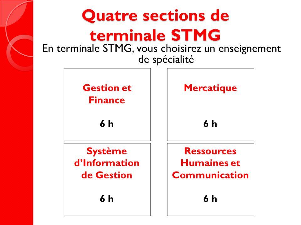 Quatre sections de terminale STMG En terminale STMG, vous choisirez un enseignement de spécialité Gestion et Finance 6 h Système dInformation de Gesti