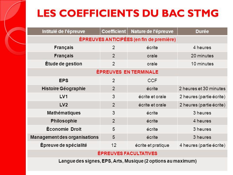 LES COEFFICIENTS DU BAC STMG Intitulé de lépreuveCoefficientNature de l'épreuveDurée ÉPREUVES ANTICIPÉES (en fin de première) Français2écrite4 heures