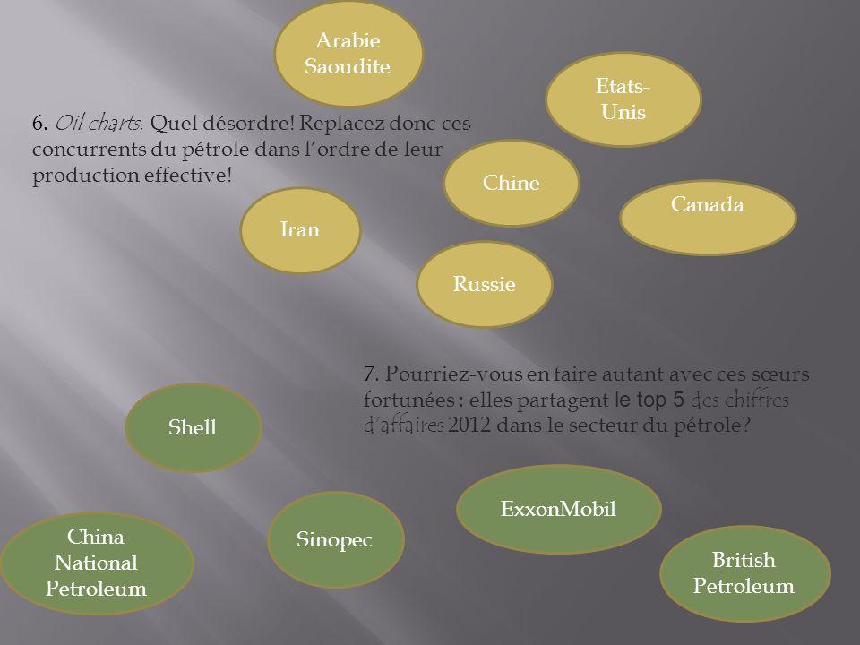 Arabie Saoudite Iran Russie Chine 6. Oil charts. Quel désordre.