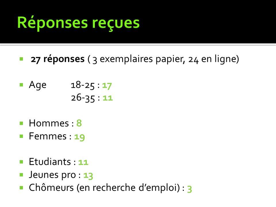 27 réponses ( 3 exemplaires papier, 24 en ligne) Age 18-25 : 17 26-35 : 11 Hommes : 8 Femmes : 19 Etudiants : 11 Jeunes pro : 13 Chômeurs (en recherche demploi) : 3