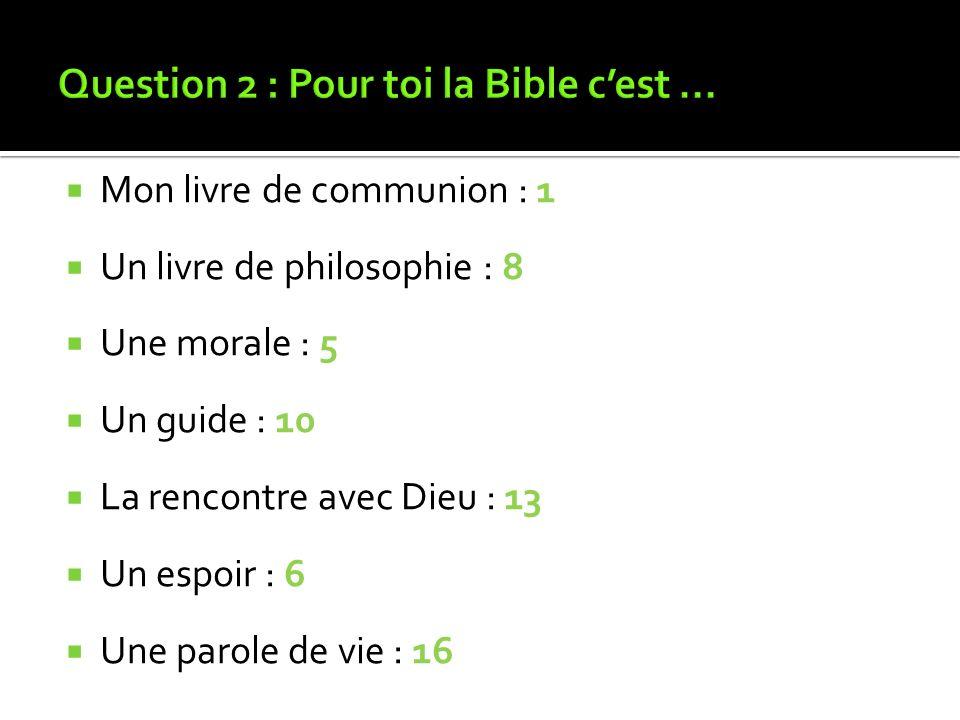 Mon livre de communion : 1 Un livre de philosophie : 8 Une morale : 5 Un guide : 10 La rencontre avec Dieu : 13 Un espoir : 6 Une parole de vie : 16