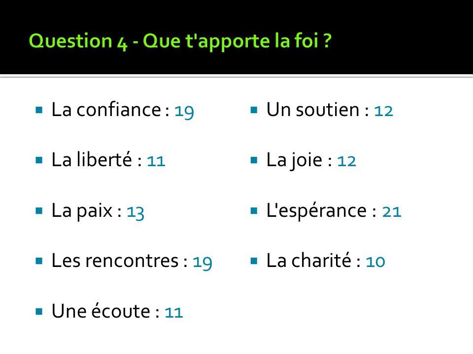 La confiance : 19 La liberté : 11 La paix : 13 Les rencontres : 19 Une écoute : 11 Un soutien : 12 La joie : 12 L espérance : 21 La charité : 10