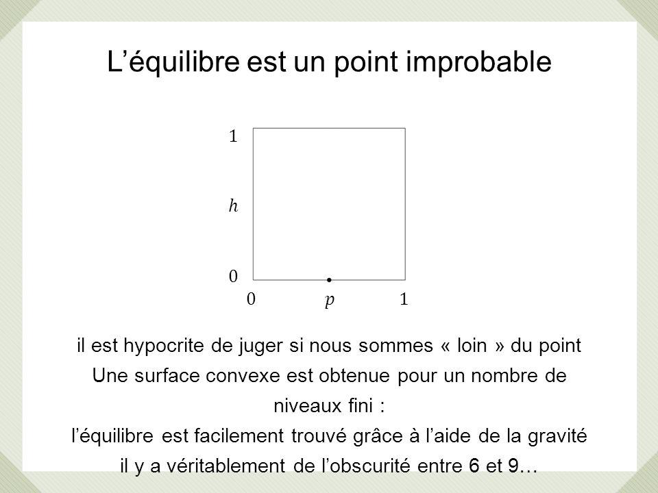 Léquilibre est un point improbable il est hypocrite de juger si nous sommes « loin » du point Une surface convexe est obtenue pour un nombre de niveau