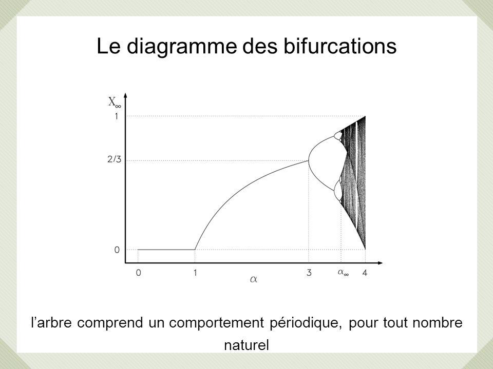 Le diagramme des bifurcations larbre comprend un comportement périodique, pour tout nombre naturel
