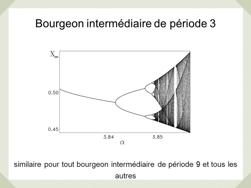 Bourgeon intermédiaire de période 3 similaire pour tout bourgeon intermédiaire de période 9 et tous les autres