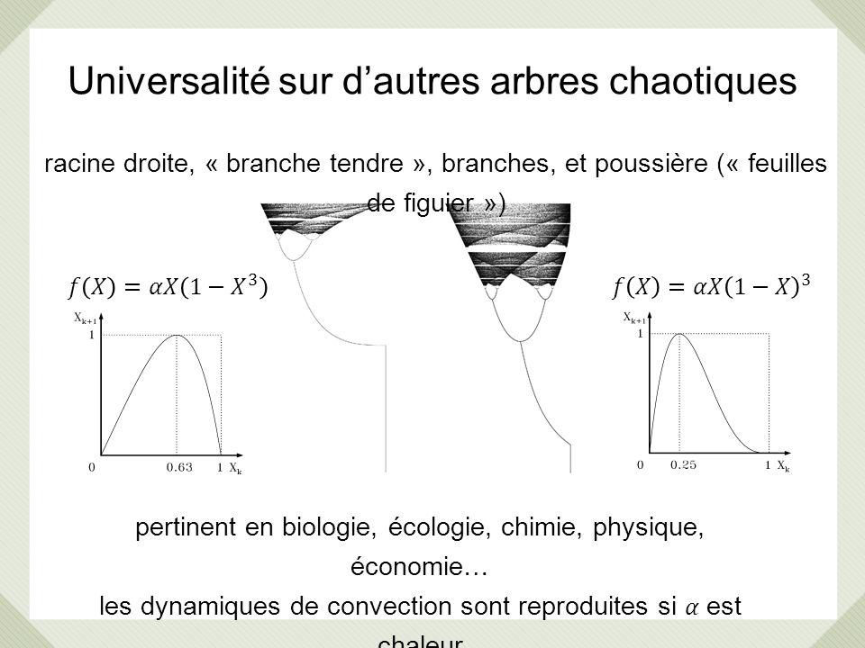 Universalité sur dautres arbres chaotiques racine droite, « branche tendre », branches, et poussière (« feuilles de figuier ») pertinent en biologie,