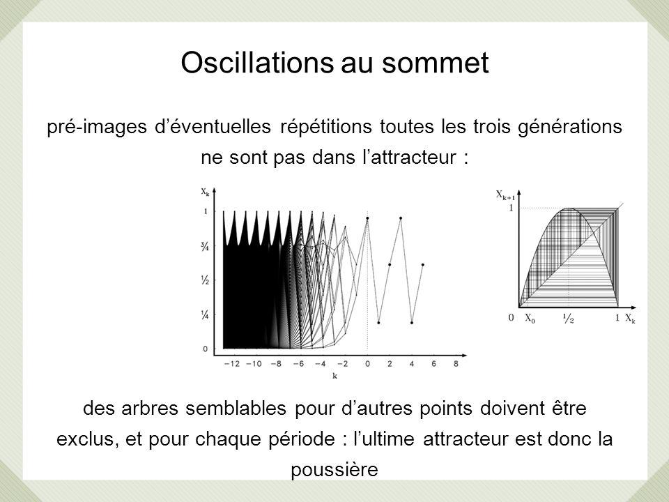 Oscillations au sommet pré-images déventuelles répétitions toutes les trois générations ne sont pas dans lattracteur : des arbres semblables pour daut