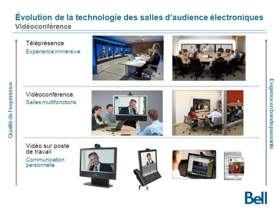 Téléprésence Expérience immersive Vidéoconférence Salles multifonctions Vidéo sur poste de travail Communication personnelle Évolution de la technologie des salles daudience électroniques Vidéoconférence Qualité de lexpérience Exigence en bande passante