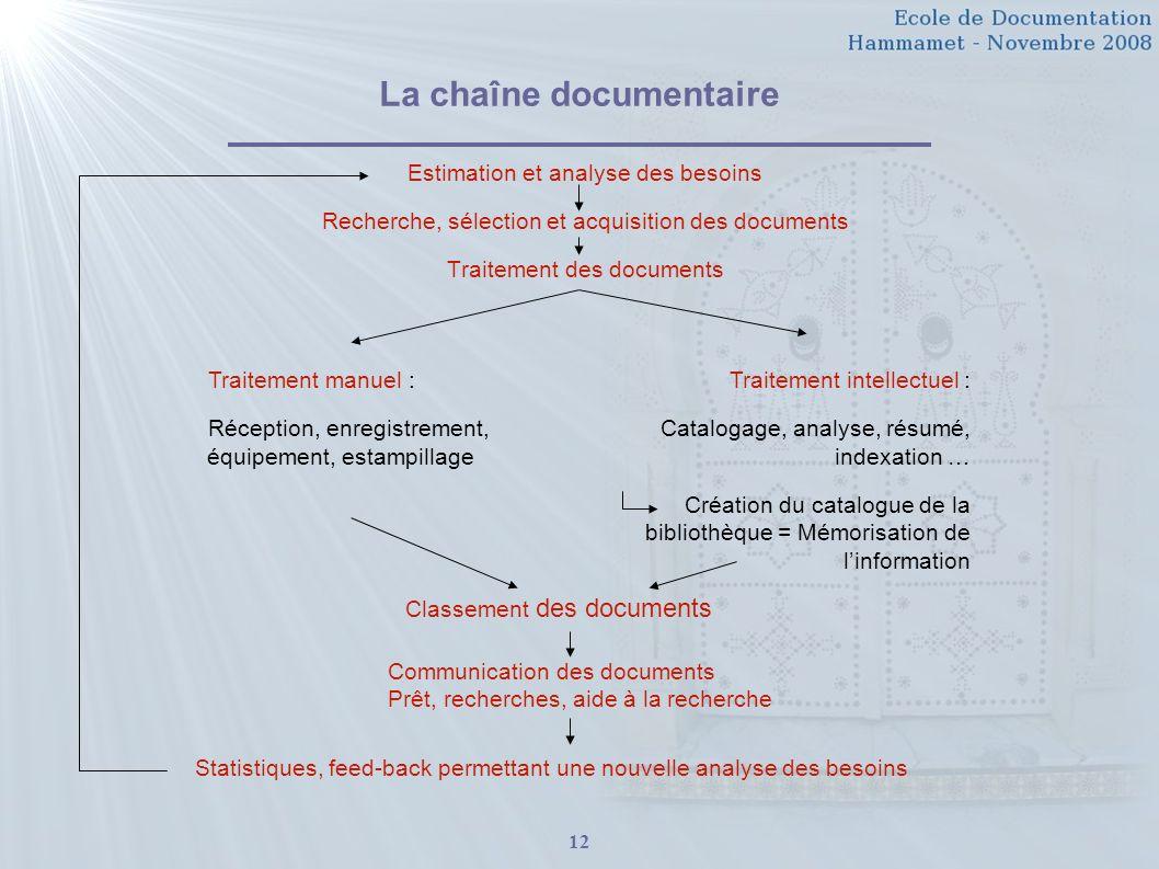 12 La chaîne documentaire Estimation et analyse des besoins Recherche, sélection et acquisition des documents Traitement des documents Traitement manu