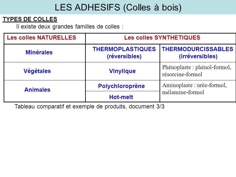 LES ADHESIFS (Colles à bois) TYPES DE COLLES Il existe deux grandes familles de colles : Phénoplaste : phénol-formol, résorcine-formol Aminoplaste : urée-formol, mélamine-formol Les colles NATURELLESLes colles SYNTHETIQUES Minérales Végétales Animales THERMOPLASTIQUES (réversibles) Vinylique Polychloroprène Hot-melt THERMODURCISSABLES (irréversibles) Tableau comparatif et exemple de produits, document 3/3