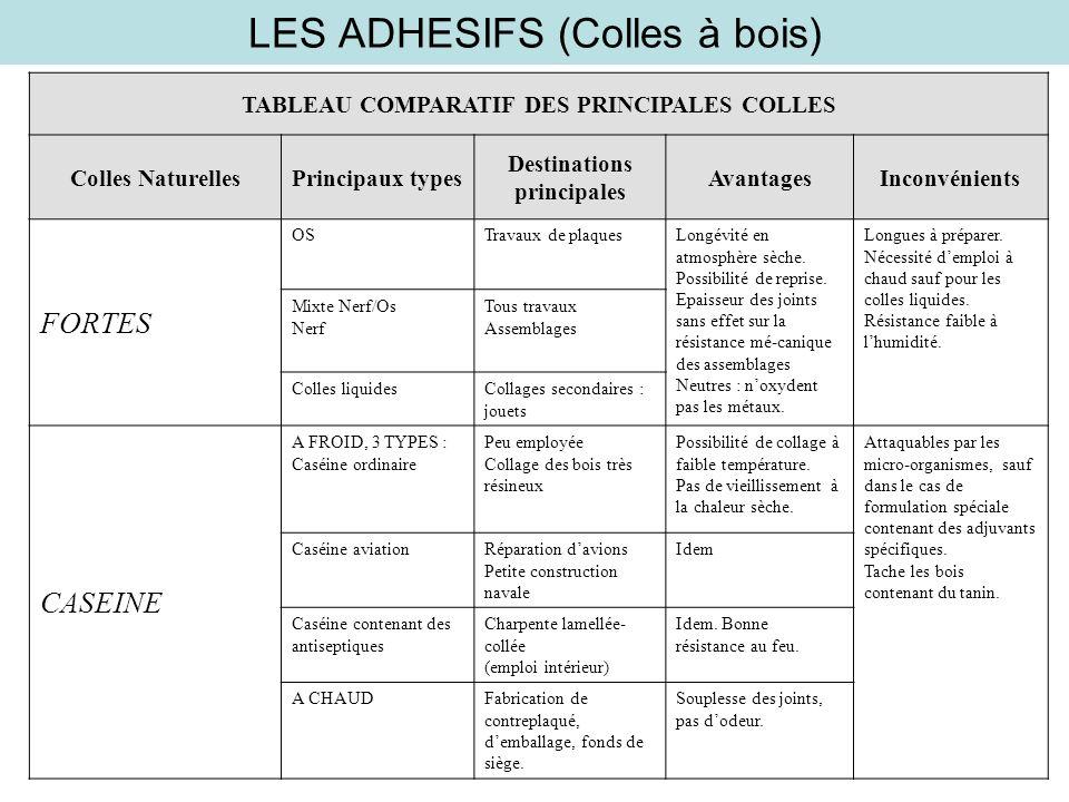 LES ADHESIFS (Colles à bois) TABLEAU COMPARATIF DES PRINCIPALES COLLES Colles NaturellesPrincipaux types Destinations principales AvantagesInconvénien