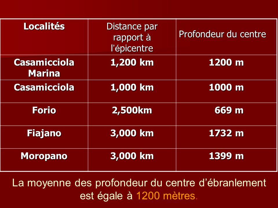 Localités Distance par rapport à l é picentre Profondeur du centre Casamicciola Marina 1,200 km 1200 m Casamicciola 1,000 km 1000 m Forio2,500km 669 m