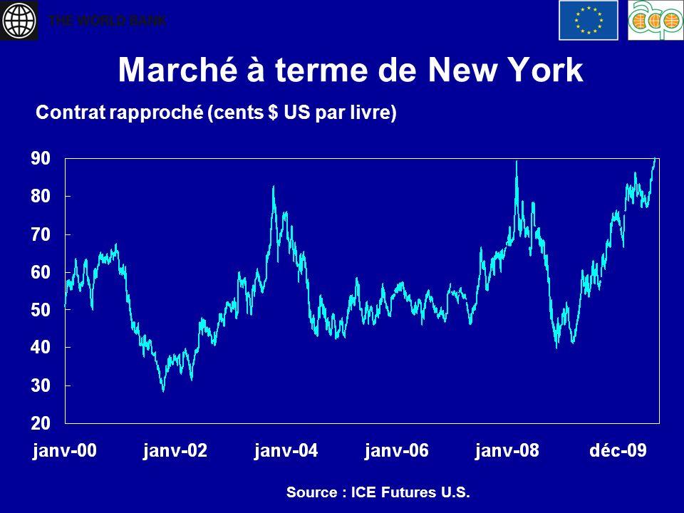 Marché à terme de New York Contrat rapproché (cents $ US par livre) Source : ICE Futures U.S.