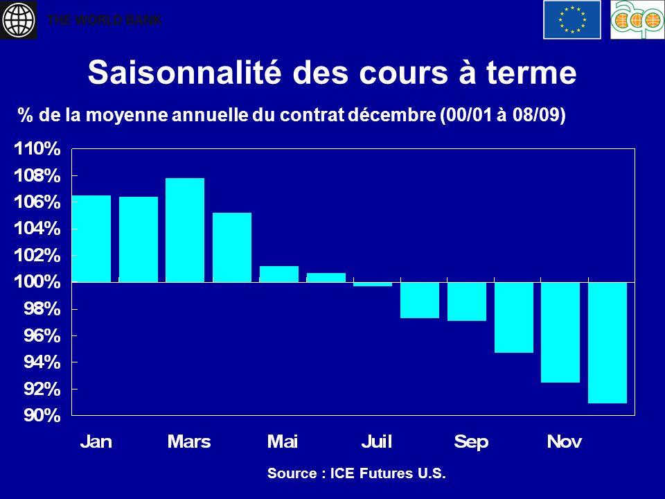 Saisonnalité des cours à terme % de la moyenne annuelle du contrat décembre (00/01 à 08/09) Source : ICE Futures U.S.