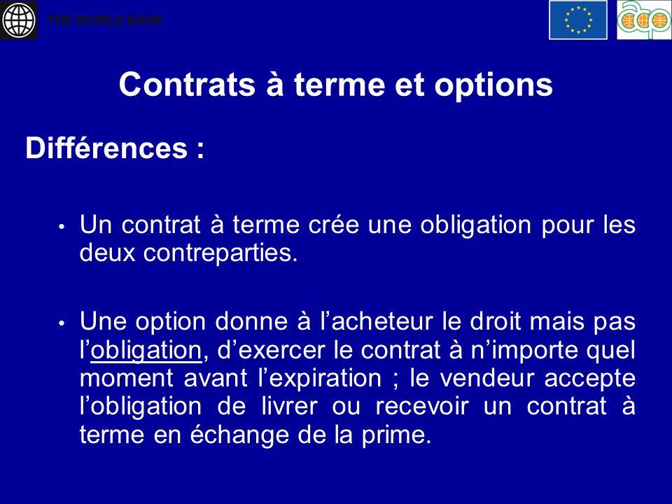 Contrats à terme et options Différences : Un contrat à terme crée une obligation pour les deux contreparties. Une option donne à lacheteur le droit ma