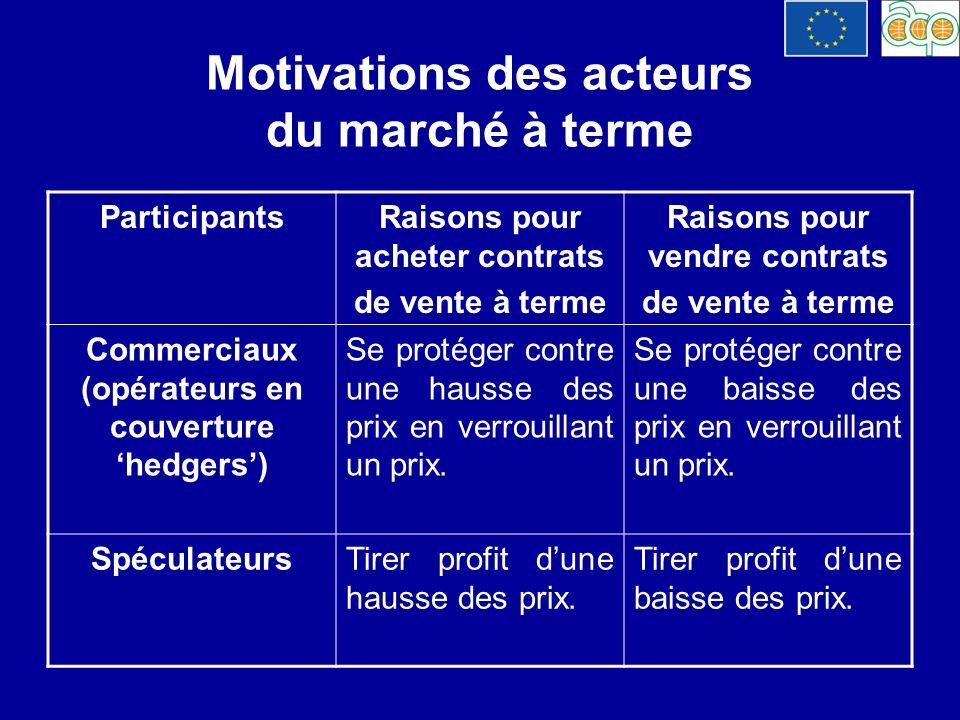 Motivations des acteurs du marché à terme ParticipantsRaisons pour acheter contrats de vente à terme Raisons pour vendre contrats de vente à terme Com
