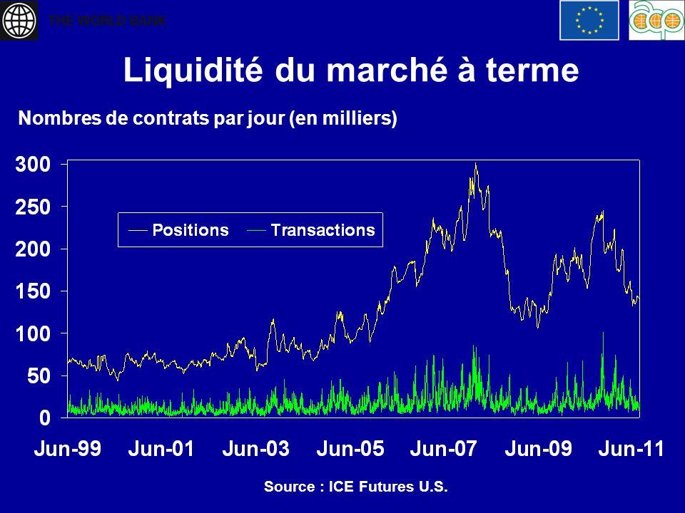 Liquidité du marché à terme Nombres de contrats par jour (en milliers) Source : ICE Futures U.S.