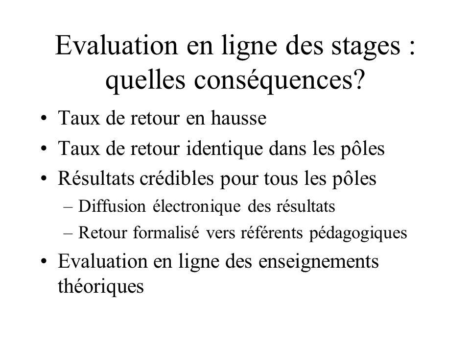 Evaluation en ligne des stages : quelles conséquences? Taux de retour en hausse Taux de retour identique dans les pôles Résultats crédibles pour tous