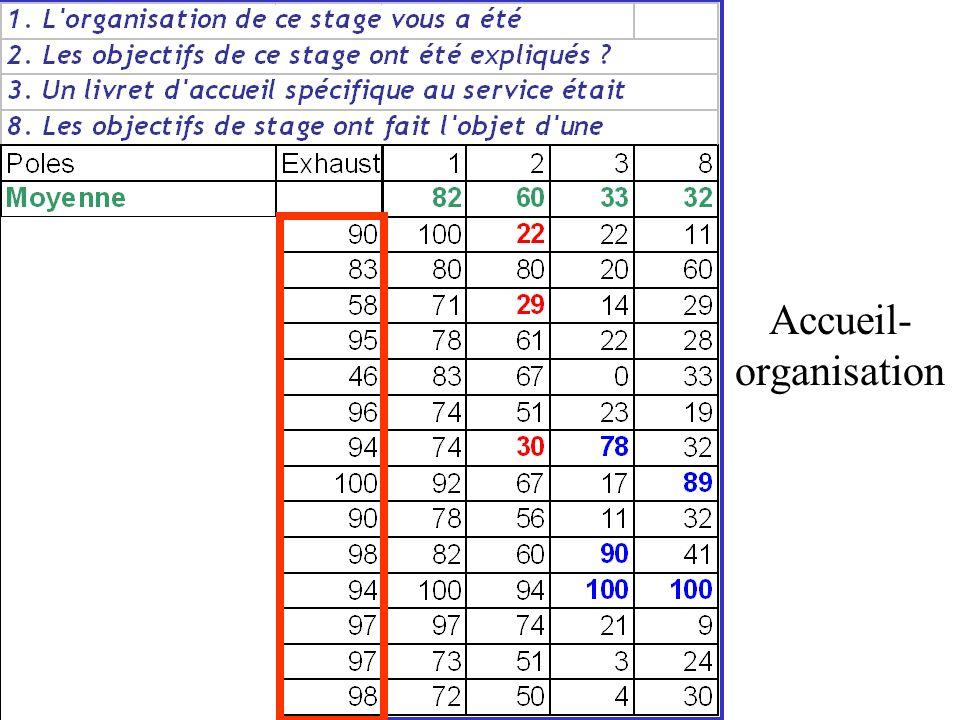 Accueil- organisation
