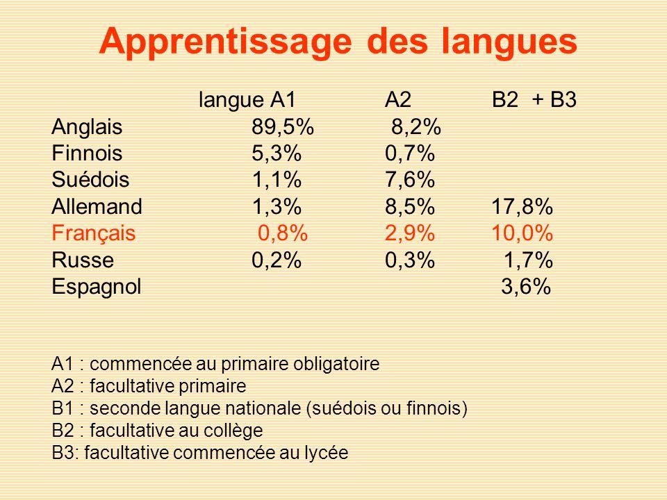langue A1 A2 B2 + B3 Anglais 89,5% 8,2% Finnois 5,3% 0,7% Suédois 1,1% 7,6% Allemand 1,3% 8,5% 17,8% Français 0,8% 2,9% 10,0% Russe 0,2% 0,3% 1,7% Esp