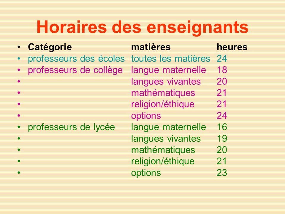 Horaires des enseignants Catégoriematièresheures professeurs des écolestoutes les matières24 professeurs de collègelangue maternelle18 langues vivante
