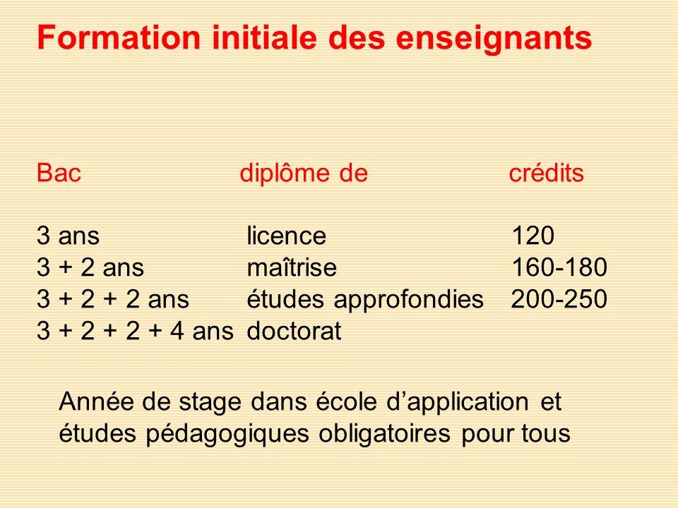 Formation initiale des enseignants Bac diplôme de crédits 3 ans licence 120 3 + 2 ans maîtrise160-180 3 + 2 + 2 ans études approfondies 200-250 3 + 2