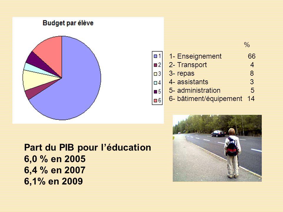 1- Enseignement 66 2- Transport 4 3- repas 8 4- assistants 3 5- administration 5 6- bâtiment/équipement 14 % Part du PIB pour léducation 6,0 % en 2005